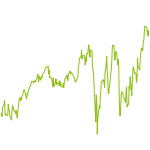 wikifolio-Chart: FK Consistent Growth CHF