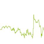 wikifolio-Chart: sustainabilityM1