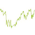 wikifolio-Chart: Brody's Fonds speciale