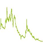 wikifolio-Chart: Cannabis Invest