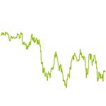 wikifolio-Chart: Magic Formula US