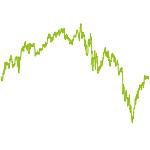 wikifolio-Chart: Top Fonds und Aktien