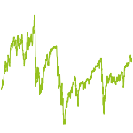 wikifolio-Chart: LD Trading System