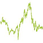 wikifolio-Chart: FM Small und Mid Caps