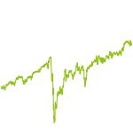 wikifolio-Chart: YungDividend
