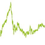 wikifolio-Chart: Valuemine B