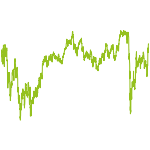 wikifolio-Chart: Aktien-Werte langfristig  KGV<15