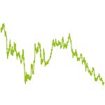 wikifolio-Chart: nurmeins