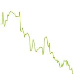 wikifolio-Chart: X-TraderStrategie