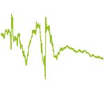 wikifolio-Chart: Auf dem Weg zum einstelligen KGV