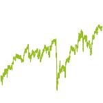 wikifolio-Chart: Dividenden Lion