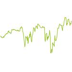wikifolio-Chart: Topselect