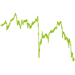 wikifolio-Chart: Immobilienwerte & REITs
