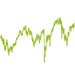 wikifolio-Chart: Deutschland Fonds ähnlich 849096