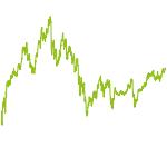 wikifolio-Chart: PantheraLeo