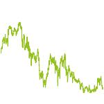 wikifolio-Chart: Aktien Chancen Energie