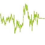 wikifolio-Chart: Zum Schotter C