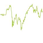 wikifolio-Chart: Stabiles Wachstum mit Auszahlung