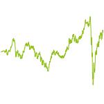 wikifolio-Chart: Einer für alle