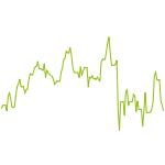 wikifolio-Chart: USA buy&hold