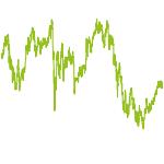 wikifolio-Chart: Performance_FS
