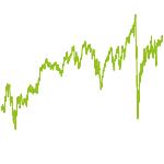 wikifolio-Chart: Old School Invest
