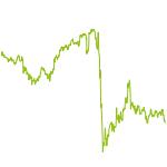 wikifolio-Chart: deutsche Aktien und andere