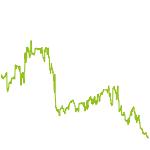 wikifolio-Chart: Performance Selection Dach