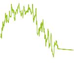wikifolio-Chart: Rohstoffe-Werte