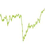 wikifolio-Chart: Companies in trouble