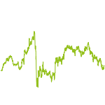 wikifolio-Chart: turn substance to gain tomorrow