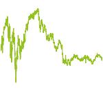 wikifolio-Chart: Dividende und Chance