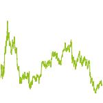 wikifolio-Chart: Global Macro