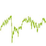 wikifolio-Chart: AristoCaps