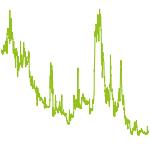 wikifolio-Chart: Trading mit Spass und Verstand