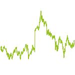 wikifolio-Chart: LT China, HK & Region - Growth