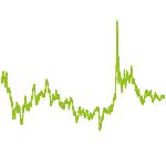wikifolio-Chart: 3D-Printing