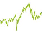 wikifolio-Chart: innovation & growth ETFs