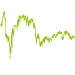 wikifolio-Chart: Teddy Charly's Invest
