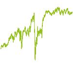 wikifolio-Chart: Kingpin