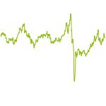 wikifolio-Chart: wikifolio der Ewigkeit