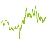wikifolio-Chart: TD Commo