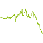wikifolio-Chart: DaiFoiala