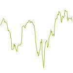 wikifolio-Chart: Strategie long/short
