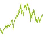 wikifolio-Chart: Saisonales Wachstum int. Aktien