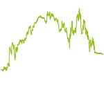wikifolio-Chart: Risiko-Options-Strategie