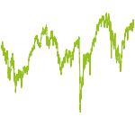 wikifolio-Chart: Deutschland Fonds