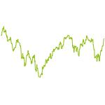 wikifolio-Chart: Brody's Europäische Dividenden