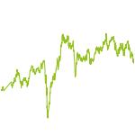 wikifolio-Chart: MIC Philip K. Competition