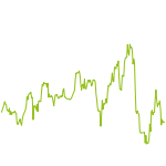 wikifolio-Chart: Technologie30